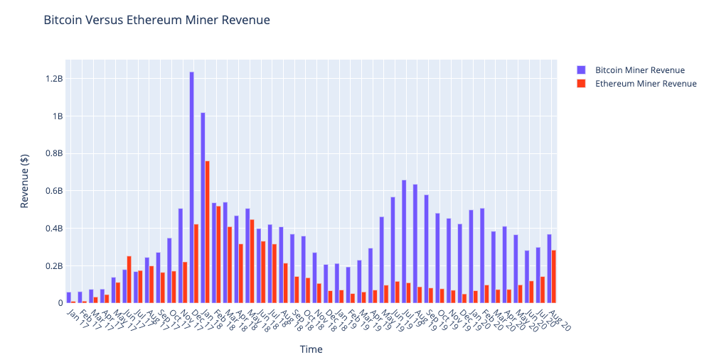 Bitcoin and Ethereum miners monthly revenue January 2017 to August 2020