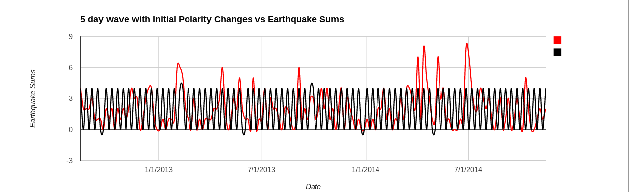 earthquake I pol  1214 5 day.png