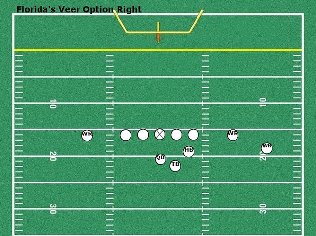 Florida's Veer Option Right