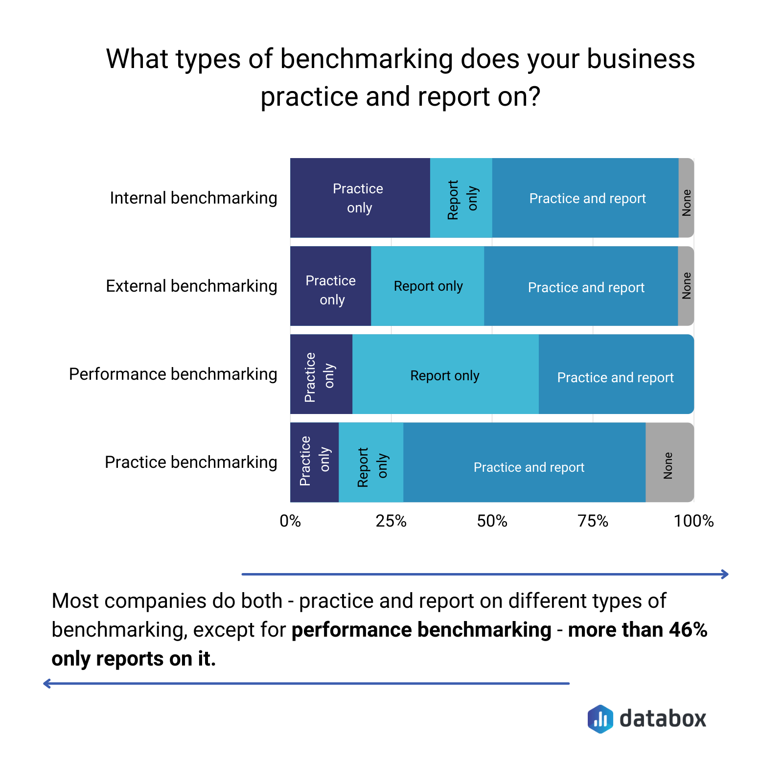 what types of benchmarking does your business practice and report on