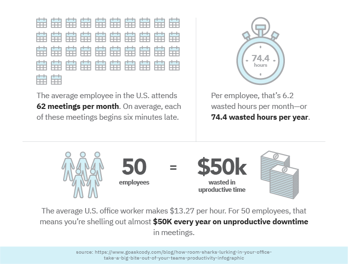 you're spending almost $50K every single year on unproductive meeting time.
