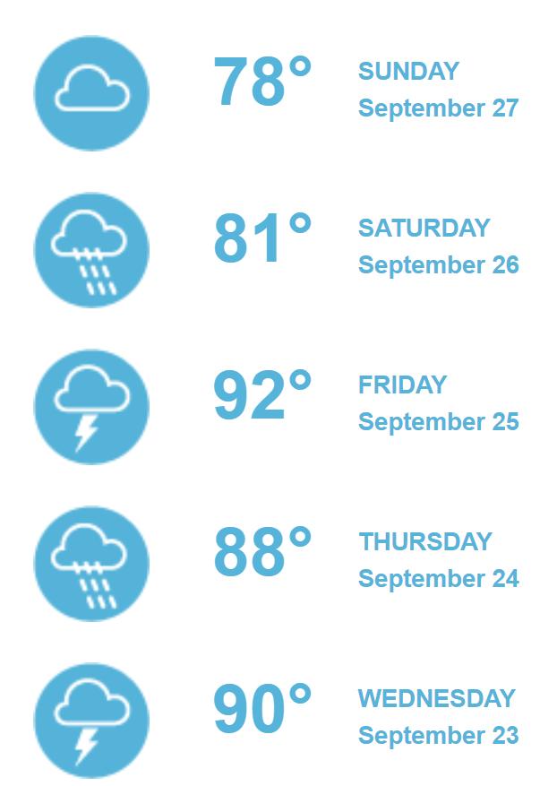 prognoza pogody pozycjonowania
