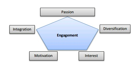 Factors determining engagement