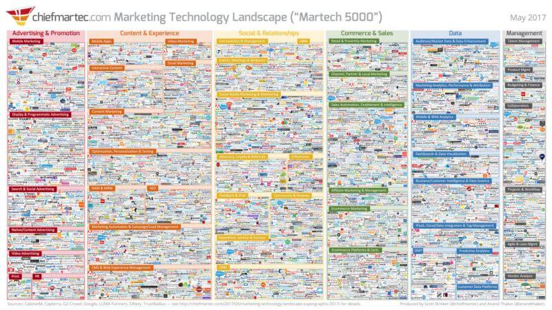 2018 MarTech ecosystem infographic/supergraphic-- 5000 companies