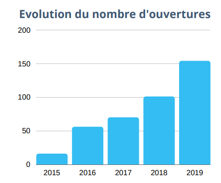 evolution du nombre d'ouvertures d'épiceries vrac en France, 2015 à 2019
