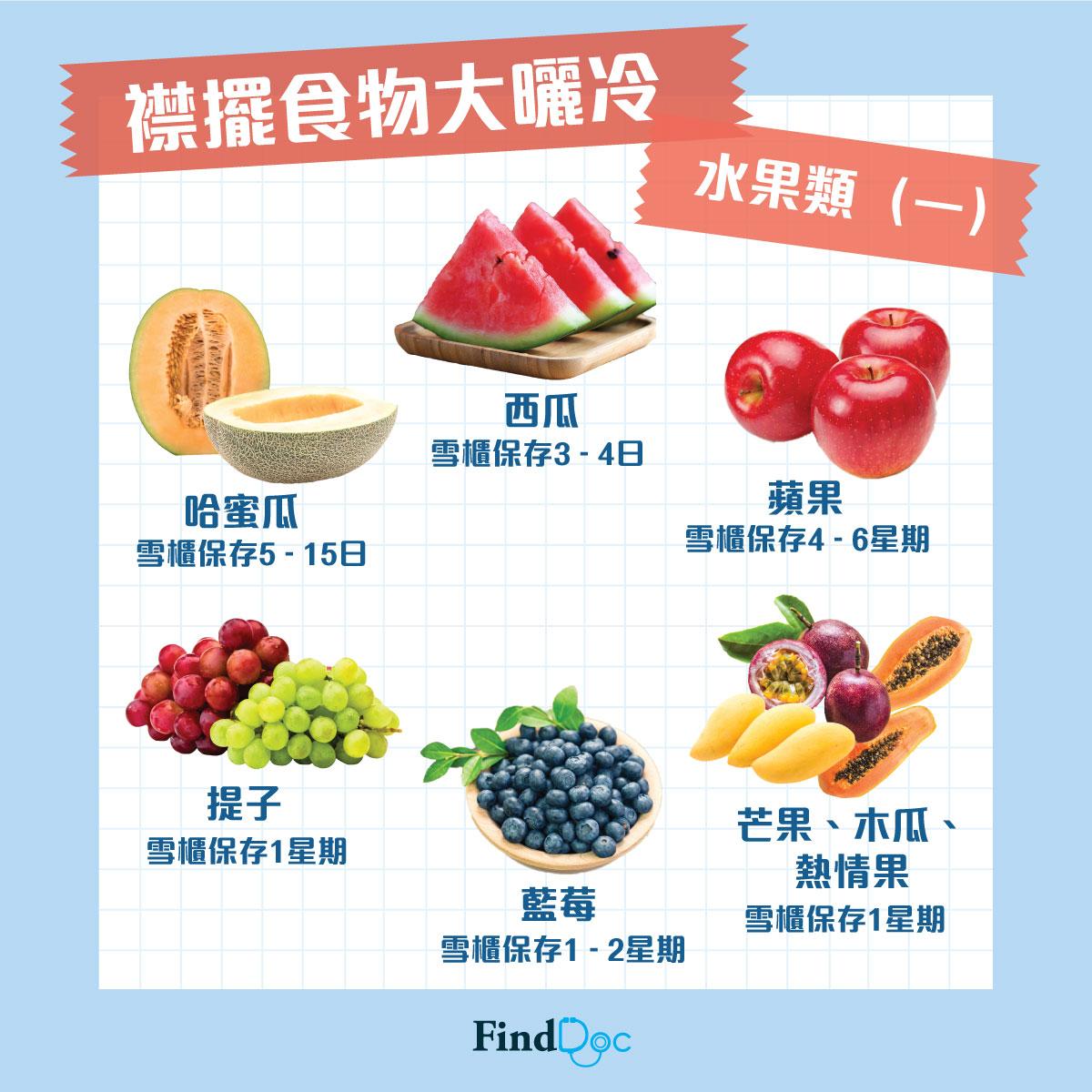 水果(一)