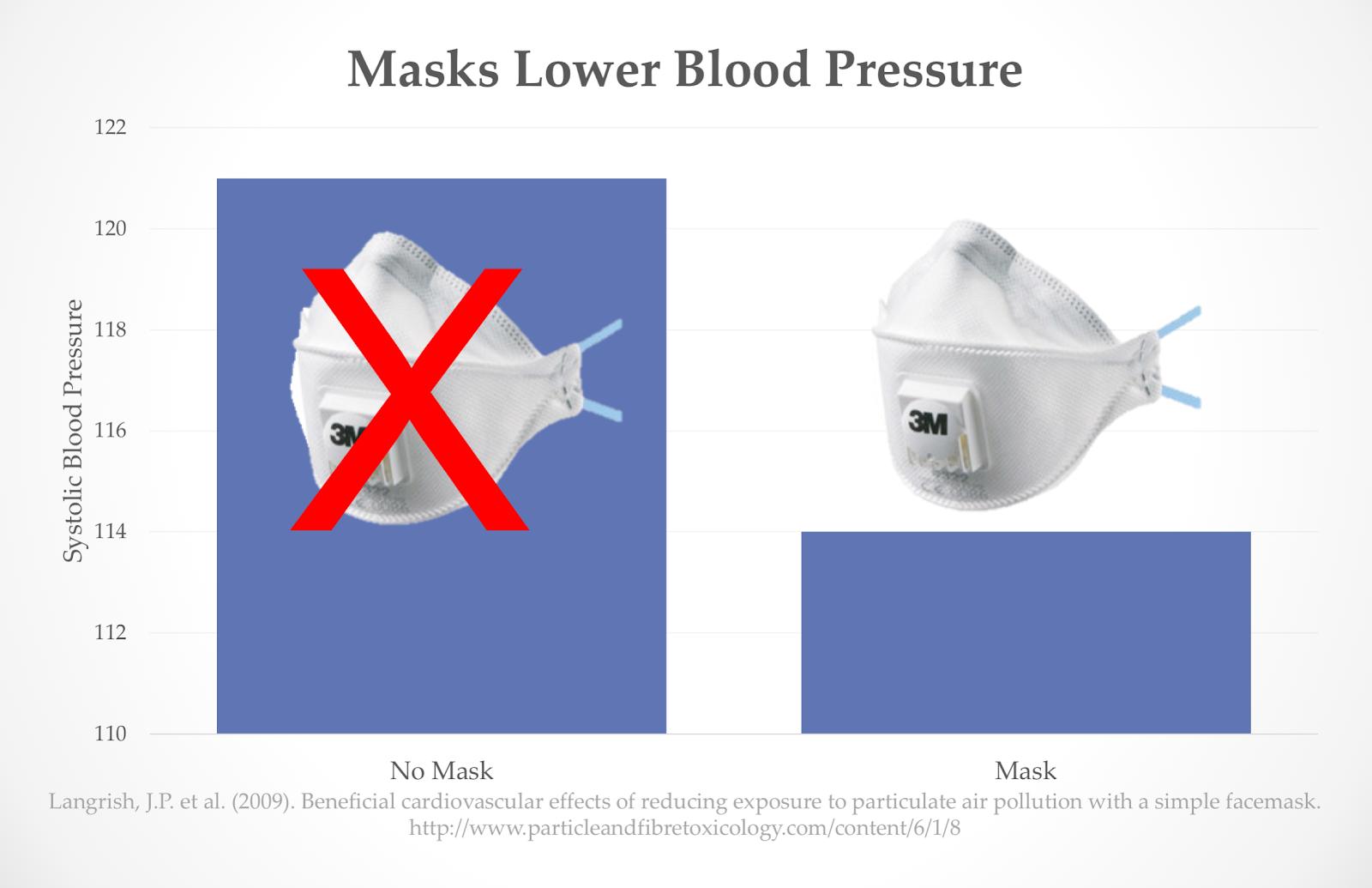 Pollution mask health blood pressure smog