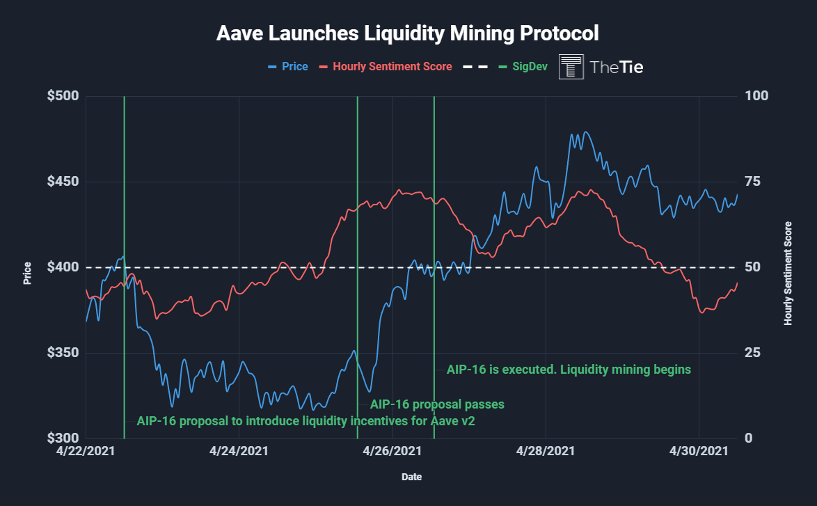 Aave liquidity mining