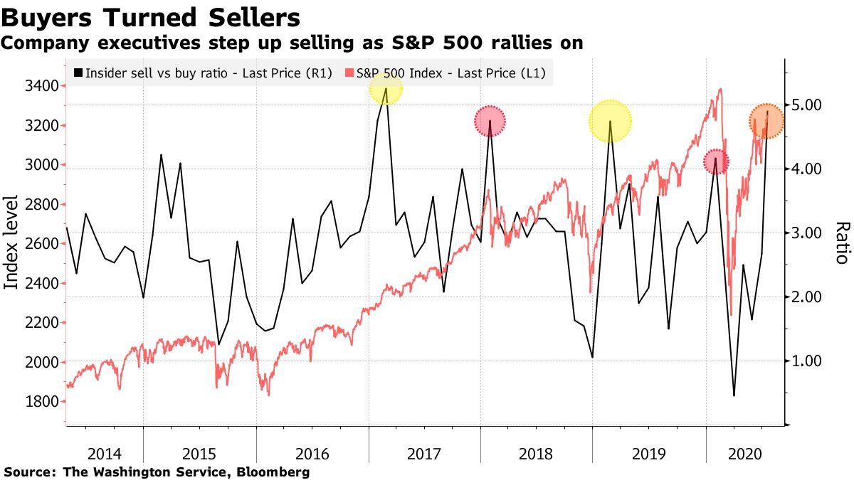 Compradores se tornam Vendedores no S&P500
