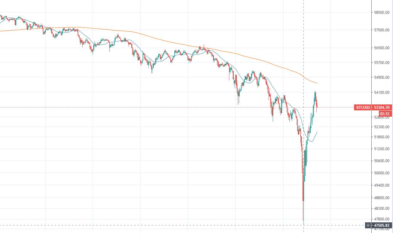 График цены BTC.