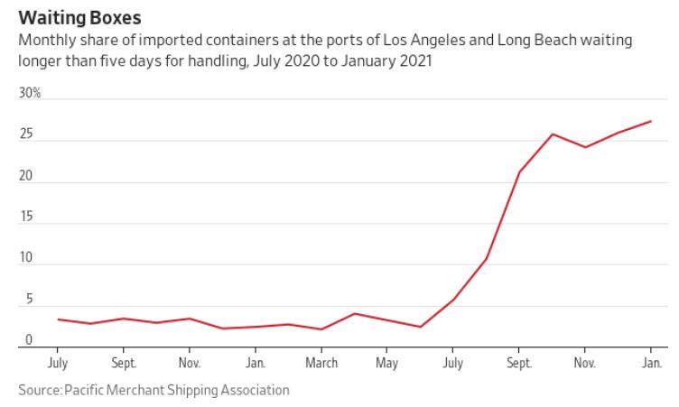 Gráfico apresenta a importação de todos os tipos de coisas durante os últimos meses. A quantidade de contêineres nos Portos de Los Angeles e Long Beach em espera para descarregamento dos navios chega a quase 30 por cento.