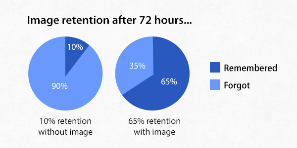 65% retention with images
