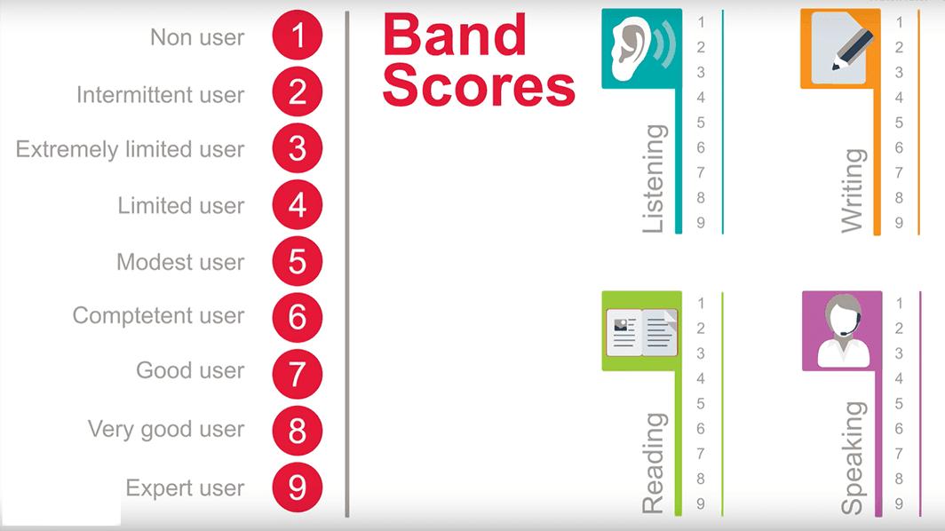 Band Scores