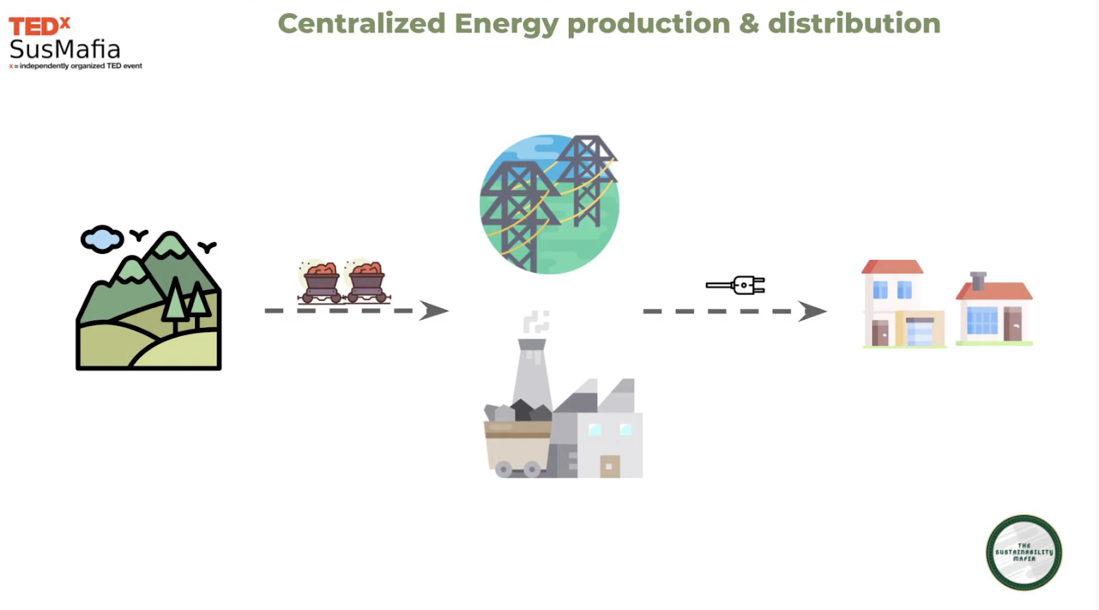 centralized energy production and distribution