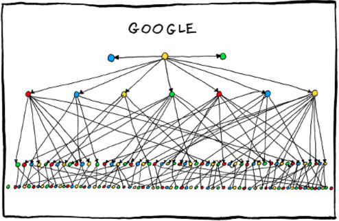 Map of Google's organizational structure