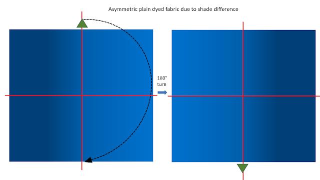 Asymmetric Fabrics