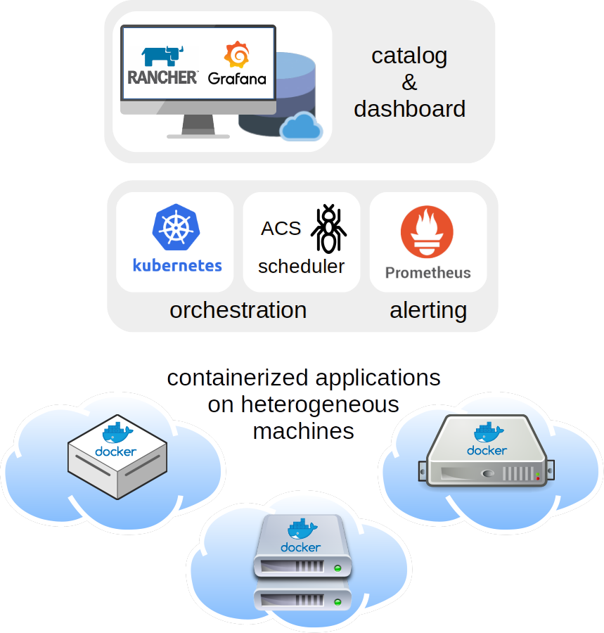 Overview of what Network Management as a Service is.