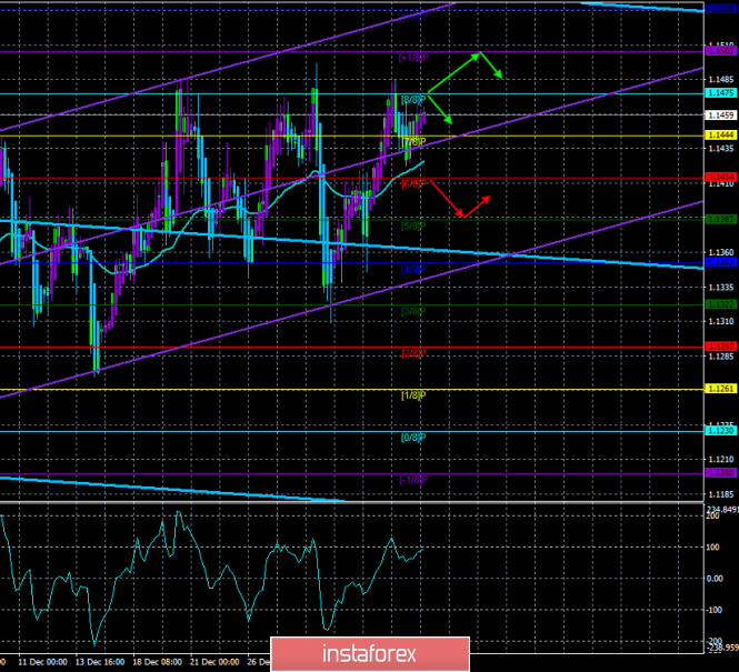 """EUR / USD. January 9. The trading system. """"Regression Channels"""". """"Shutdown"""" in the US continues, the emergency is not yet"""