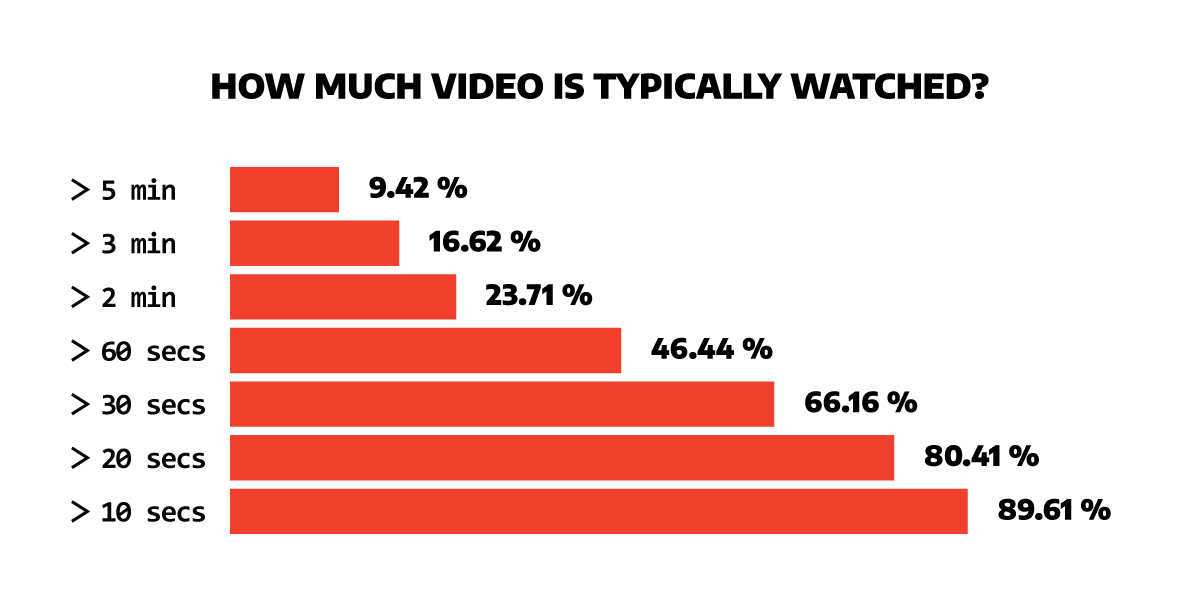 graph illustrating up to what point users watch videos