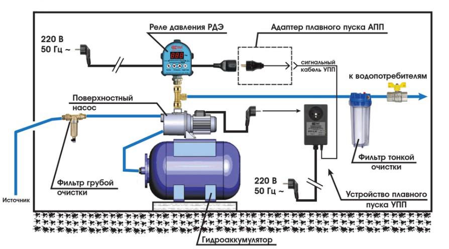 Как сделать плавный пуск воды из скважины и защиту системы водоснабжения