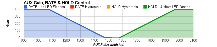 AUX Gain-Rate-Hold.png