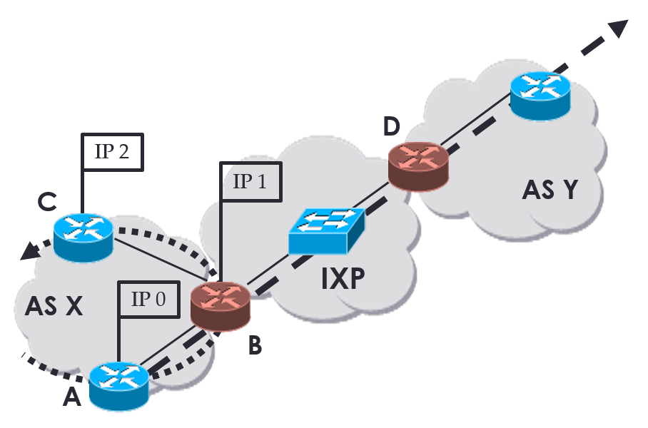 Detecting IXPs in Traceroute Paths Using traIXroute — RIPE Labs