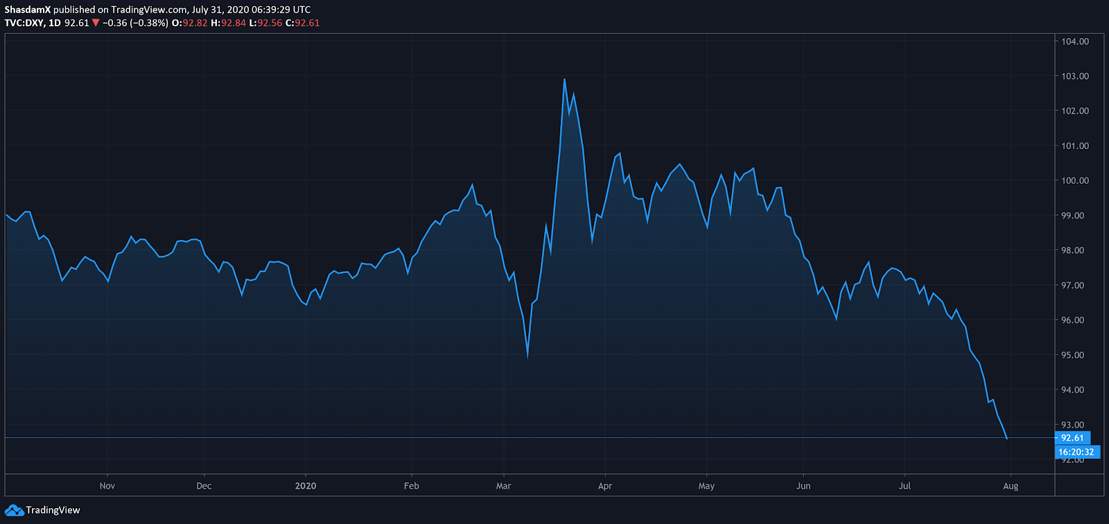U.S. Dollar Currency Index (DXY) daily chart. Source: TradingView