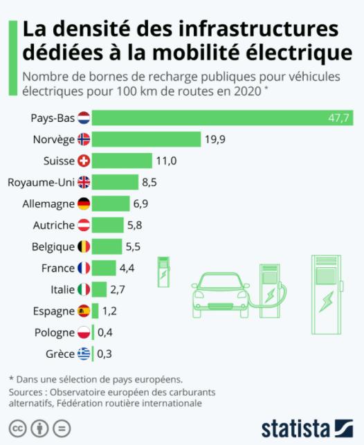 La densité des infrastructures dédiées à la mobilité électrique
