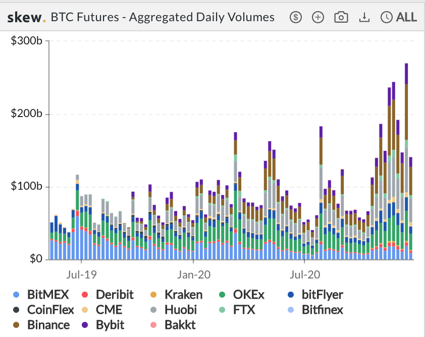 Bitcoin futures and options' trading volume