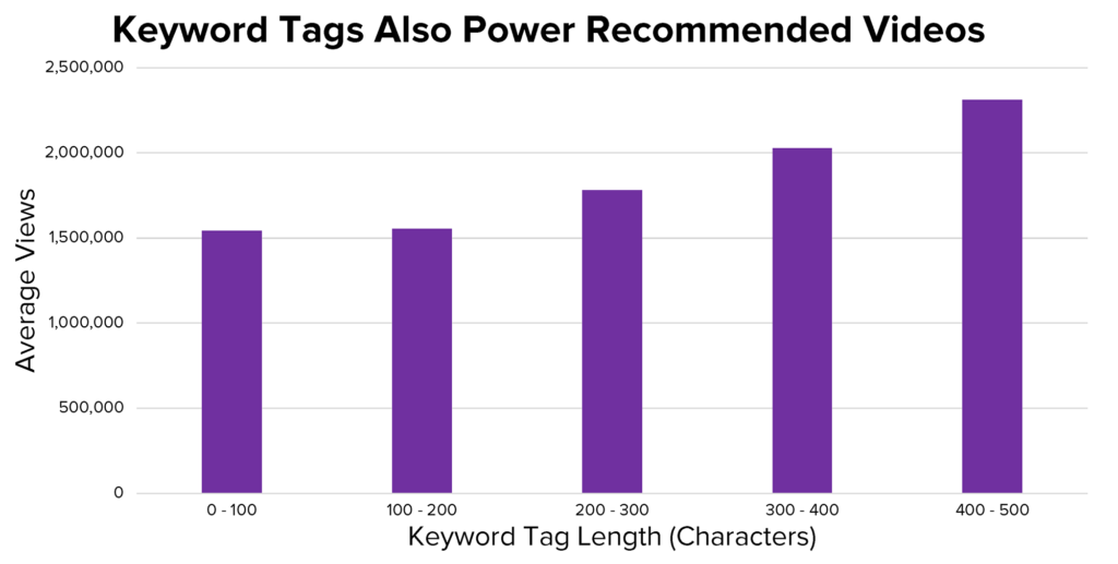 A bar graph that shows a positive correlation between average views and the keyword tag length (characters).
