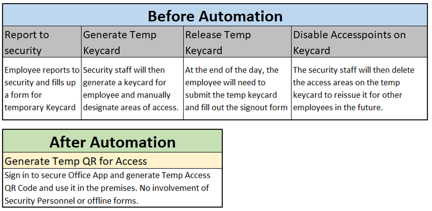 Before automation
