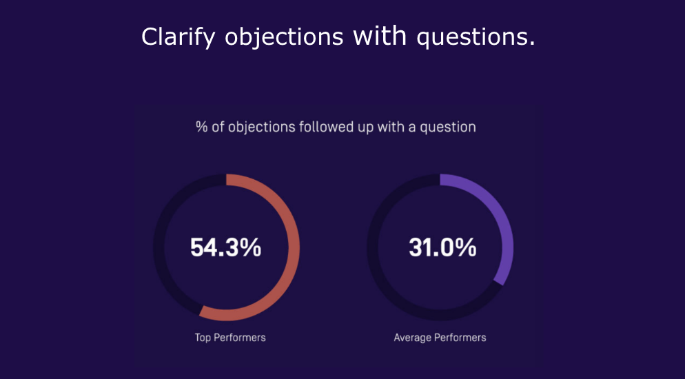 Objection handling stat during product demos sales tactic