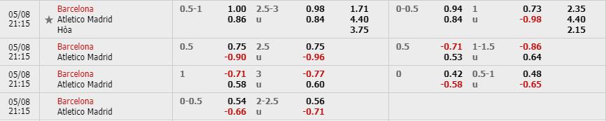 Tỷ lệ kèo trận Barcelona vs Atletico Madrid theo nhà cái W88