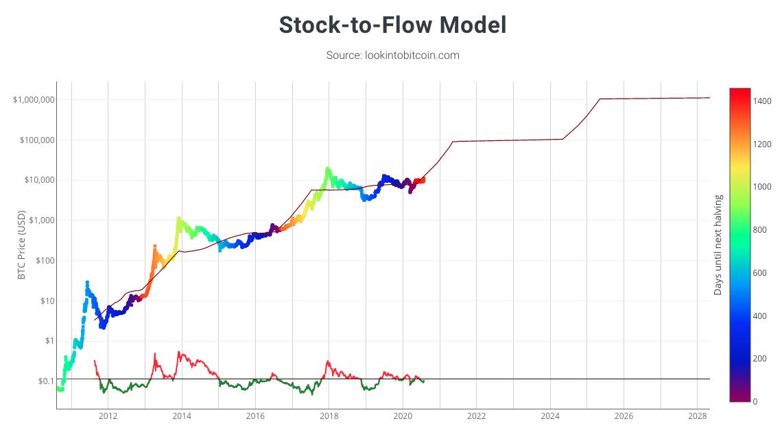 modelo de taxa de escassez