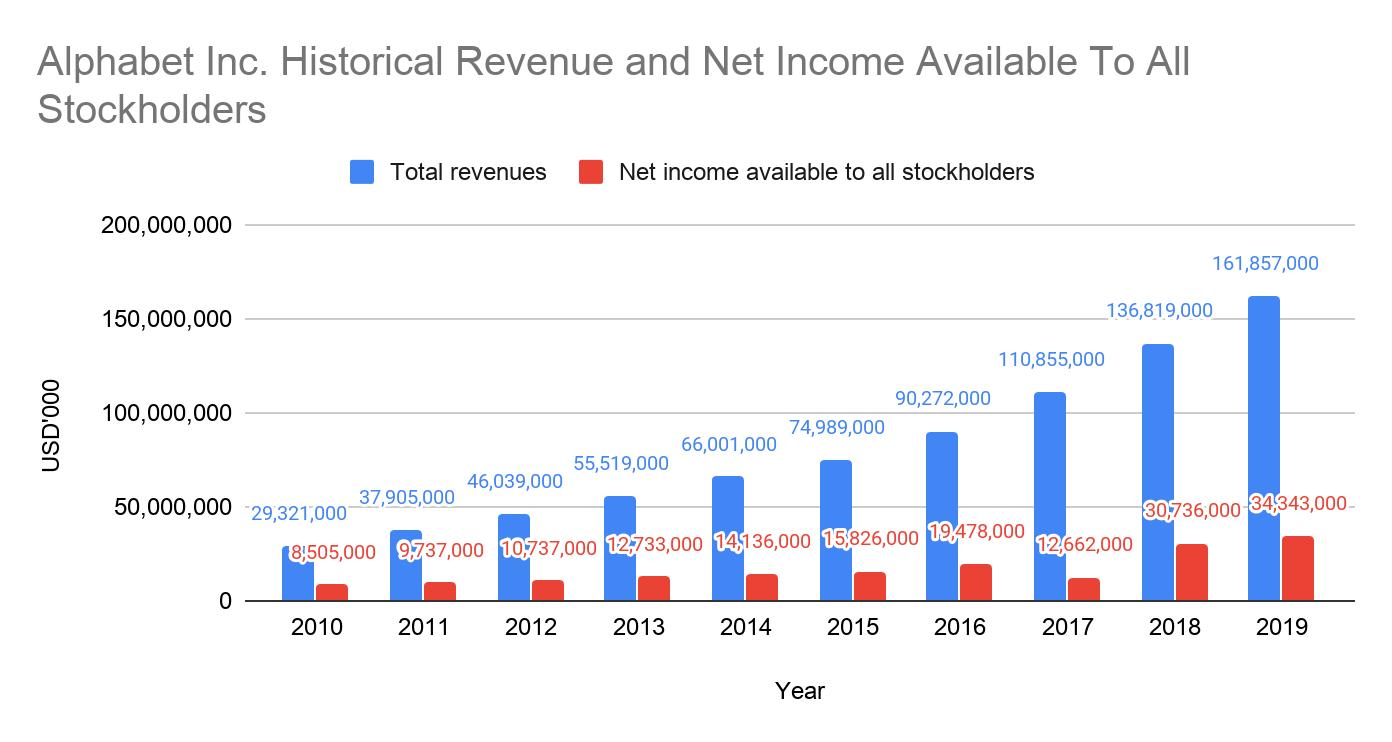 Alphabet Inc. Historical Revenue & Net Income