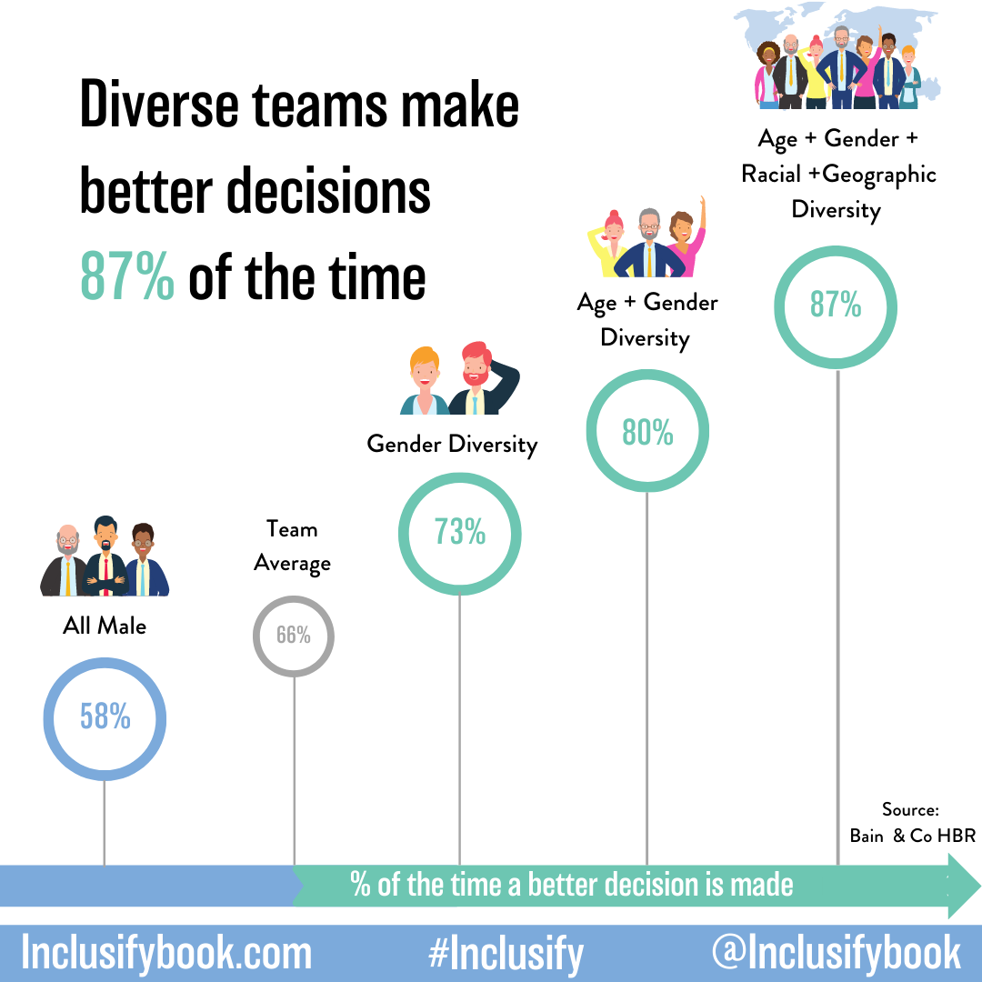 Diversity and inclusion aren't just about optics. These teams make better decisions too.