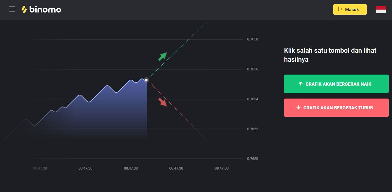 Binomo adalah platform trading online