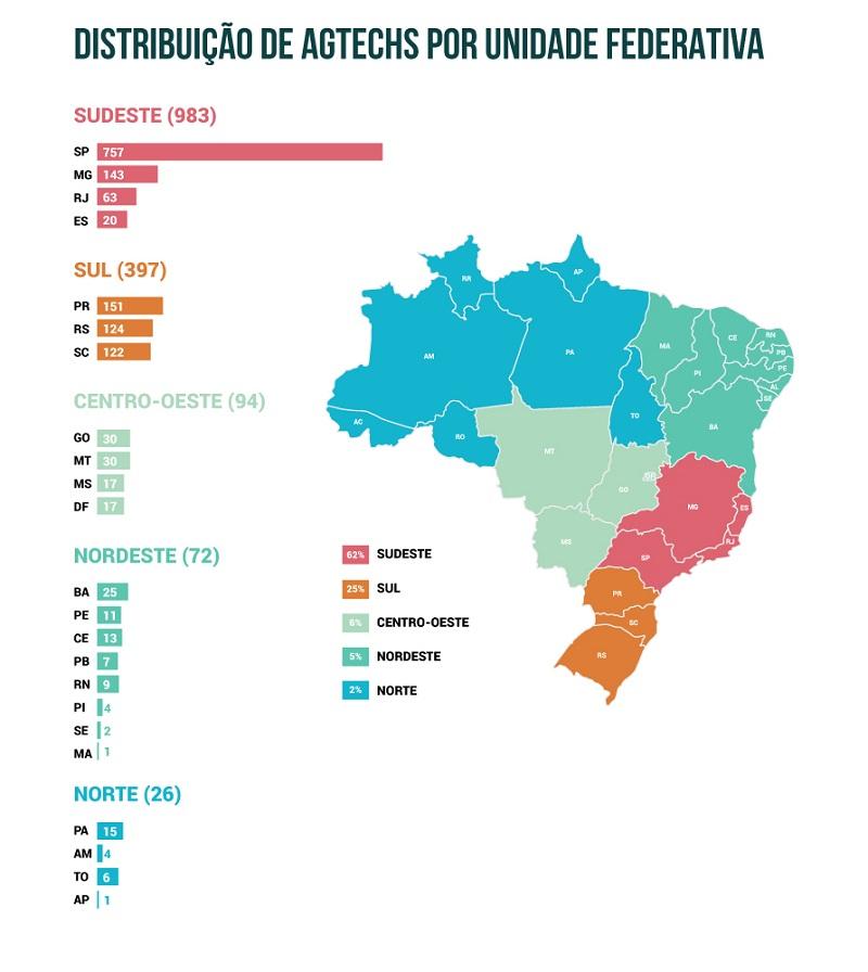 O estudo identificou 316 cidades com agtechs, sendo que 26 cidades possuem um ecossistema com 10 ou mais agtechs. (Fonte: Embrapa)