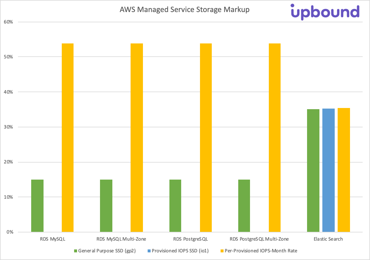 Managed Services Don't Always Lead to Vendor Lock-In