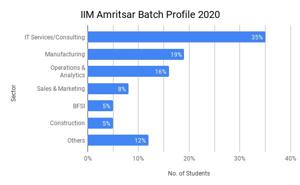 IIM Amritsar Placement