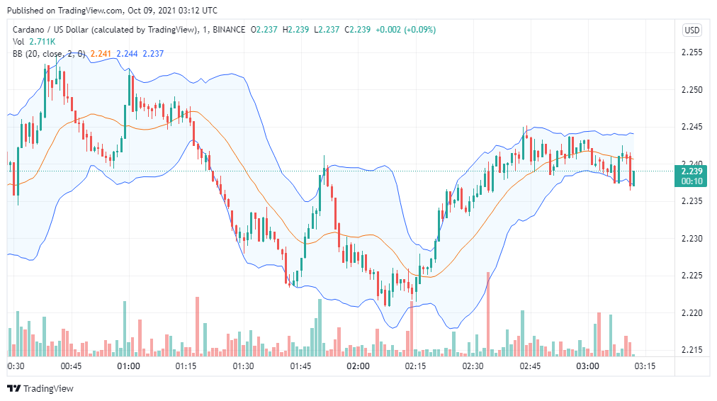 Cardano price analysis: ADA/USD set to break above $2.5 over the weekend 1