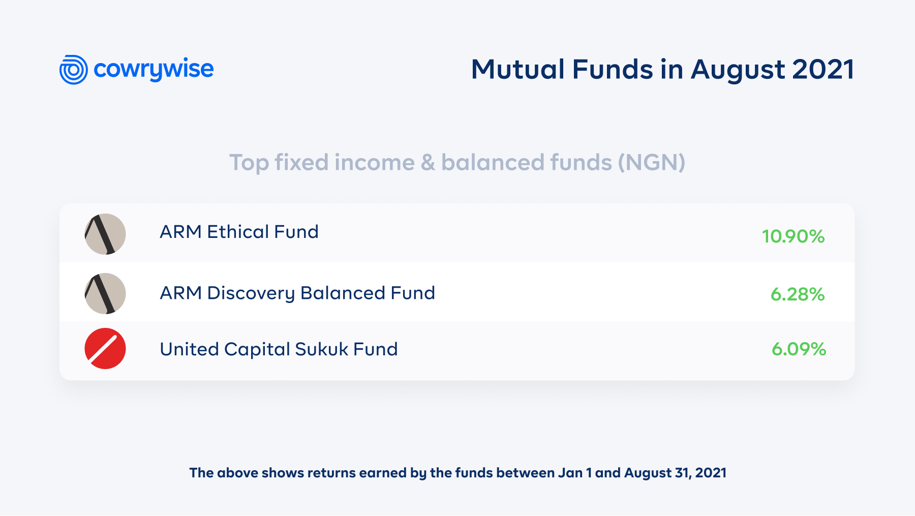 Mutual Funds in August 2021