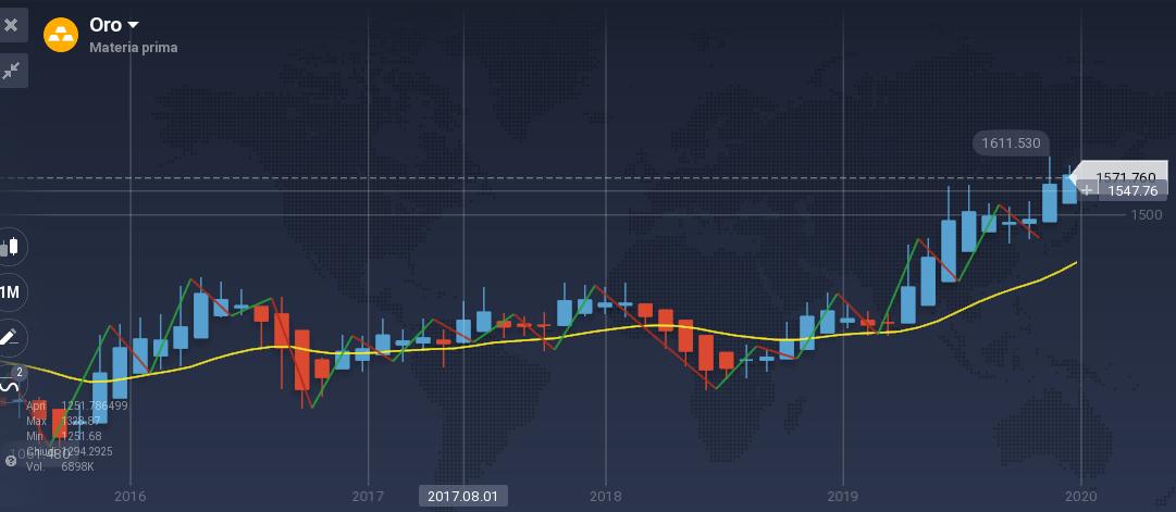 grafico trading oro - strategia operativa all'opera