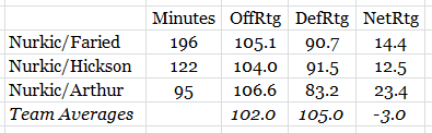 nurkic lineups.png
