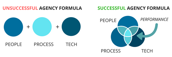 Successful Agency Formula