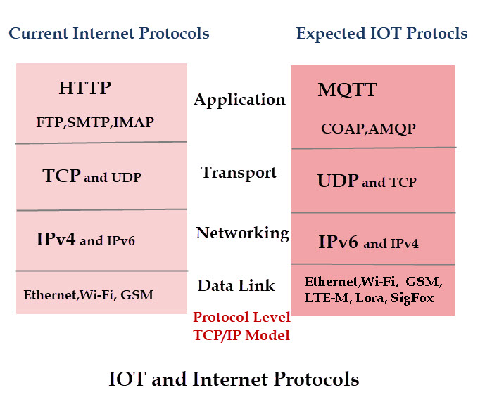 How to build IoT project | IoT and Internet protocols
