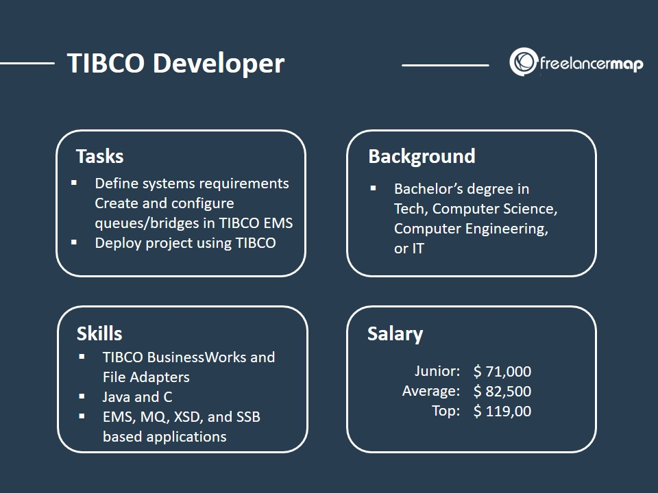 The Role of a TIBCO Developer - Responsibilities, Skills, Background, Salary