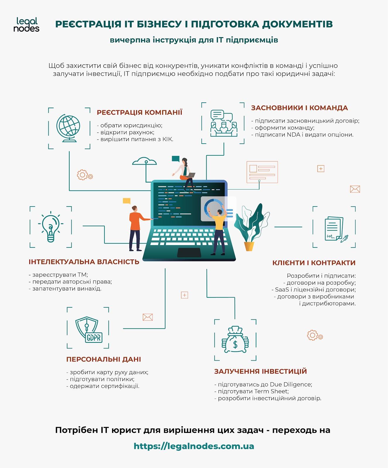 Реєстрація компанії і підготовка документів: інструкція для підприємців