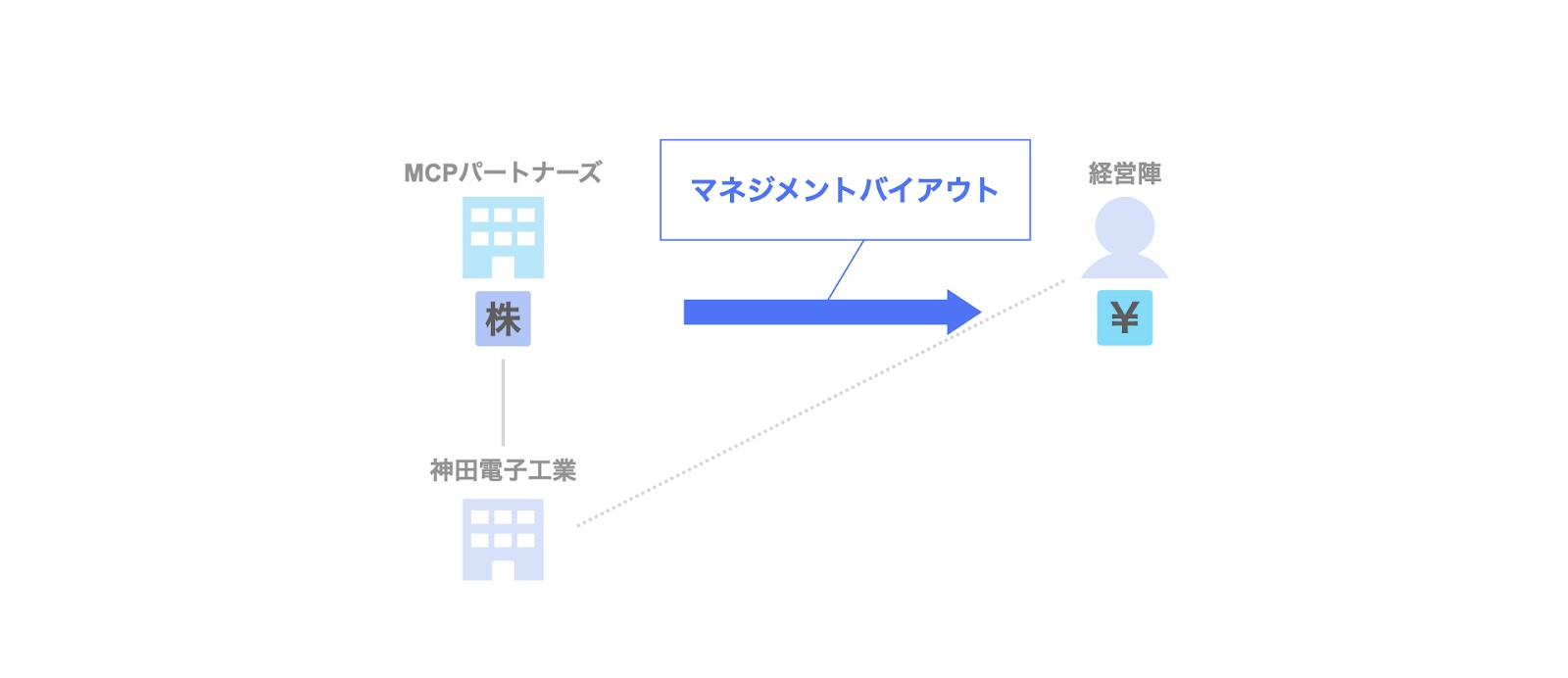 MCPパートナーズによる神田電子工業のExit(MBO)