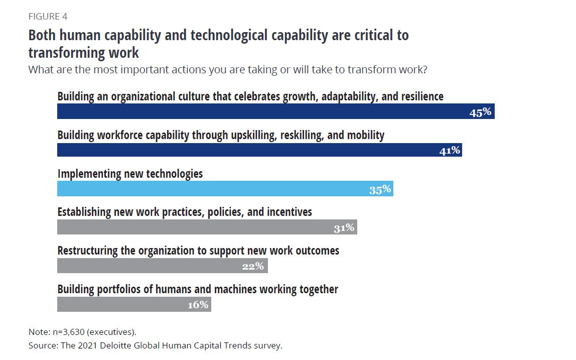 Les capacités humaines et technologiques sont essentielles pour transformer le travail et créer de super équipes (tendance RH numéro 3)